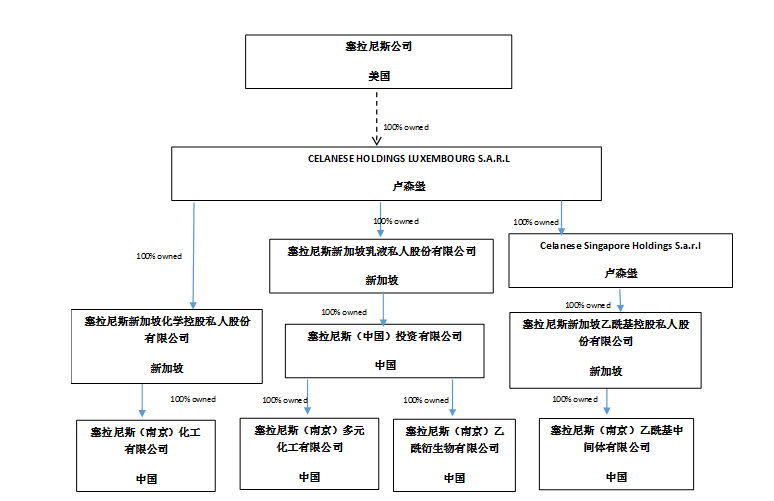 塞拉尼斯南京一体化生产基地12000吨/年危废处置及GUR尾气处理项目环境影响评价第一次公示